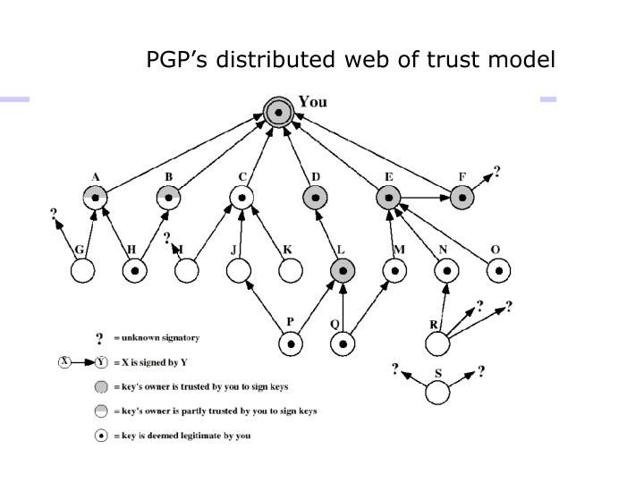 PGP's distributed web of trust model