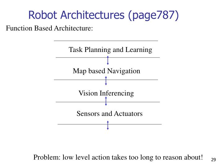 Robot Architectures (page787)