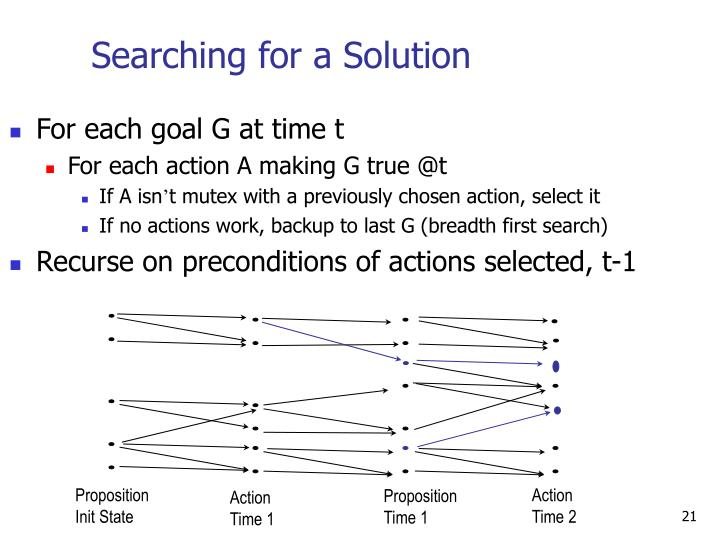 Searching for a Solution