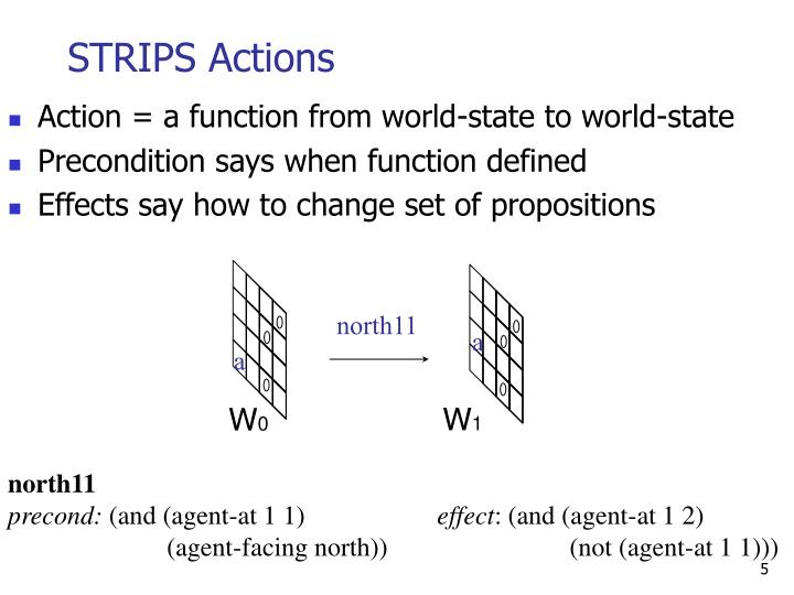 STRIPS Actions