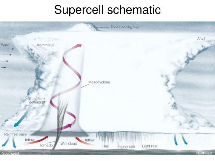 Supercell schematic