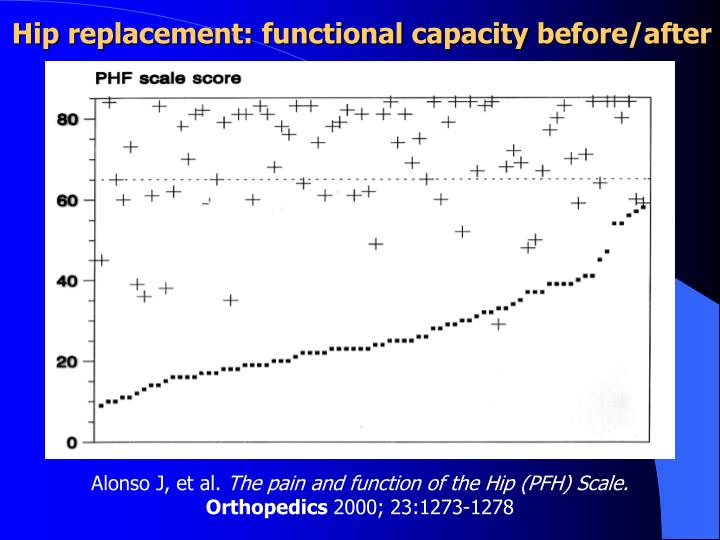 Hip replacement: functional capacity before/after