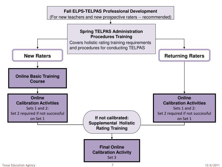 Fall ELPS-TELPAS Professional Development
