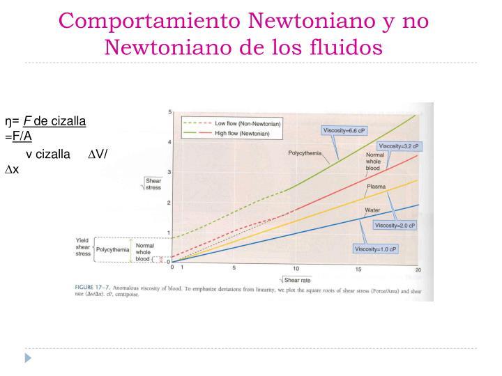 Comportamiento Newtoniano y no Newtoniano de los fluidos