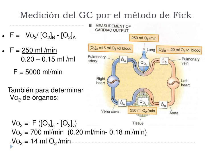 Medición del GC por el método de Fick