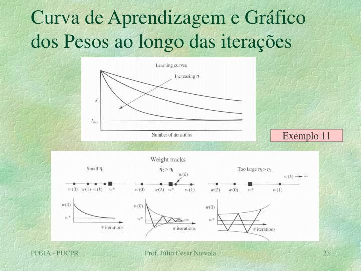 Curva de Aprendizagem e Gráfico dos Pesos ao longo das iterações