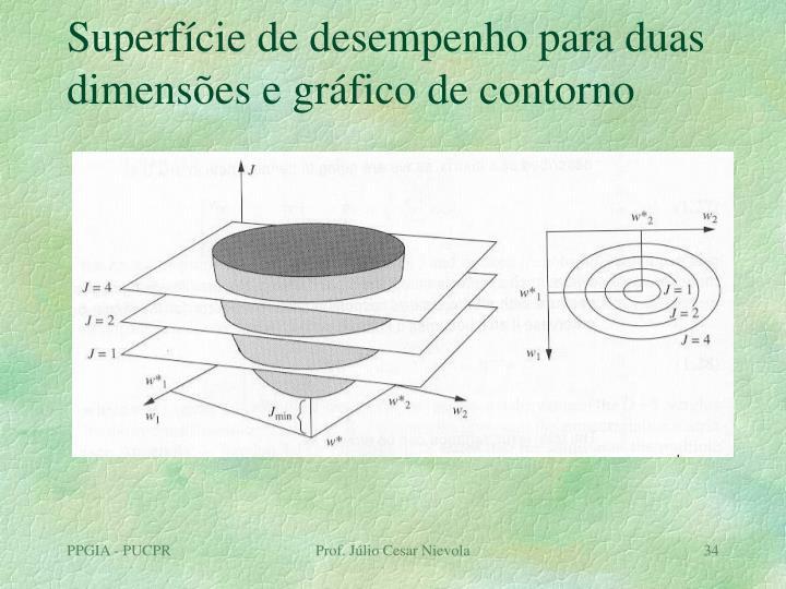 Superfície de desempenho para duas dimensões e gráfico de contorno