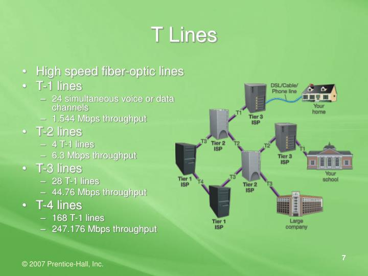 T Lines