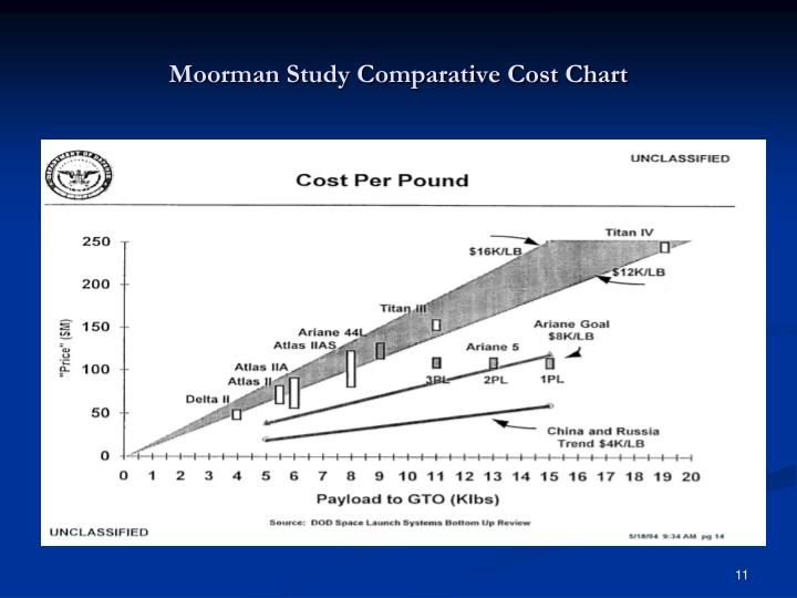 Moorman Study Comparative Cost Chart