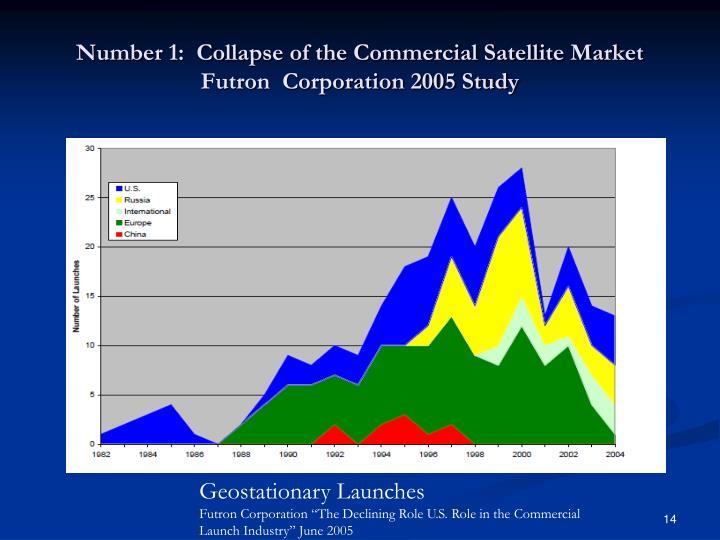 Number 1:  Collapse of the Commercial Satellite Market