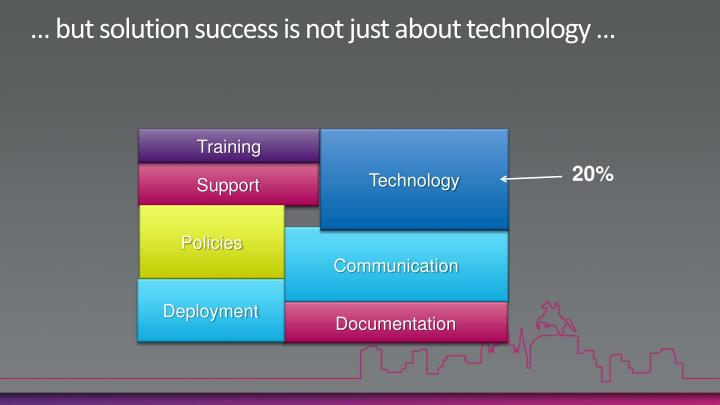 … but solution success is not just about technology …
