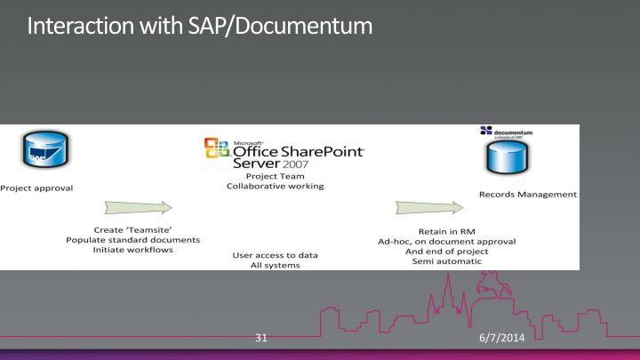 Interaction with SAP/Documentum