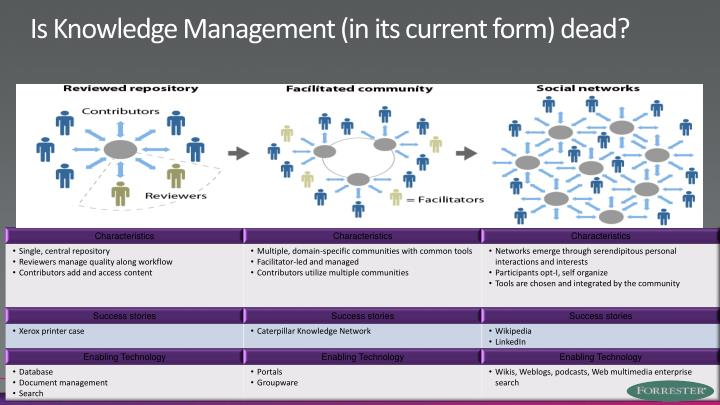 Is Knowledge Management (in its current form) dead?