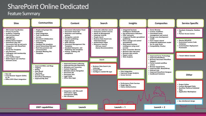 SharePoint Online Dedicated