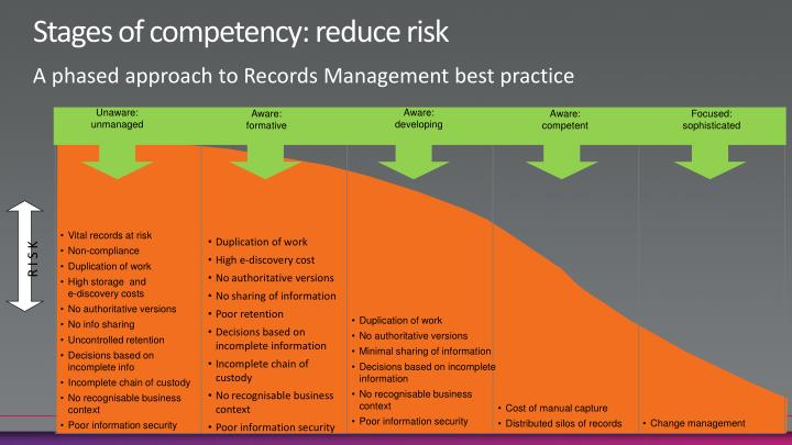 Stages of competency: reduce risk