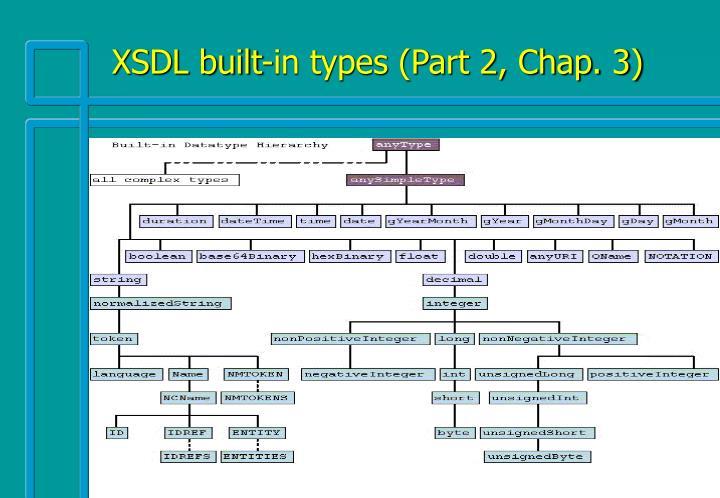 XSDL built-in types (Part 2, Chap. 3)