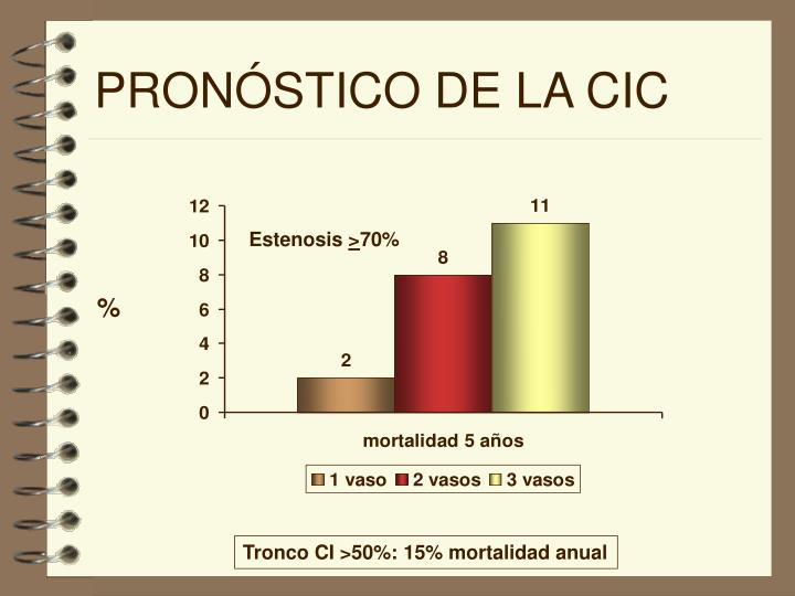 PRONÓSTICO DE LA CIC