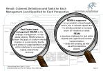 result coherent definitions and tasks for each management level specified for each perspective
