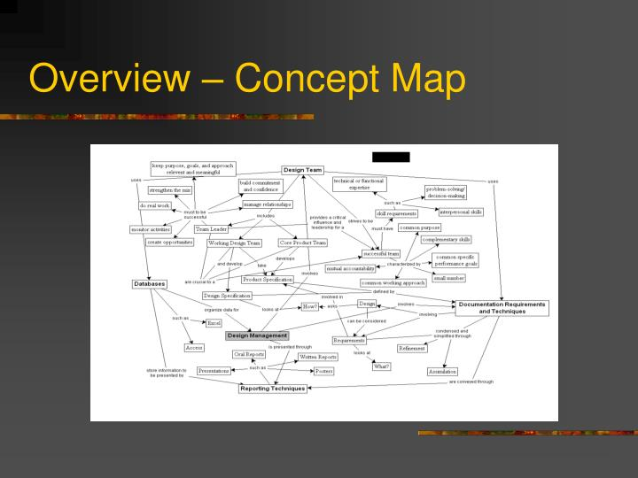 Overview – Concept Map