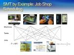 smt by example job shop scheduling