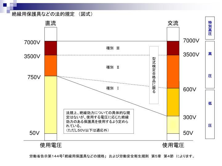 絶縁用保護具などの法的規定 (図式)