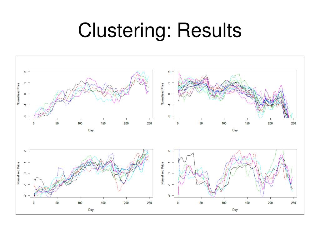 Clustering: Results