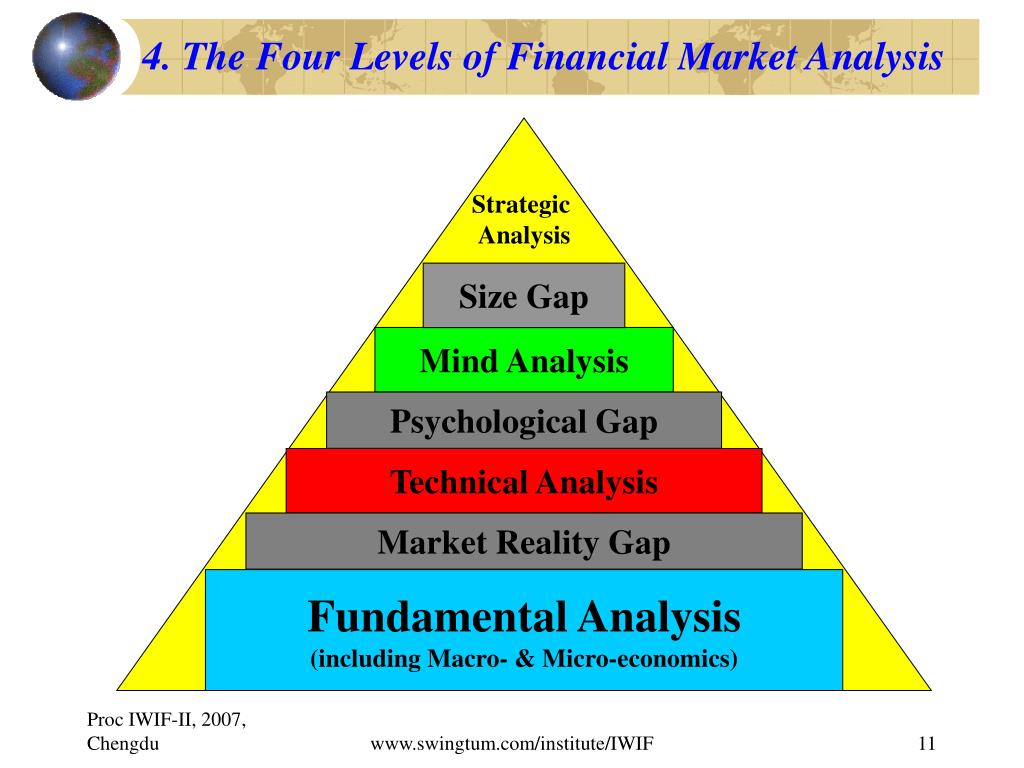 four market analysis Strategic analysis tools • porter's five forces analysis • four corner's analysis can be used for evaluating market growth or decline.