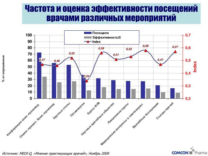 Частота и оценка эффективности посещений врачами различных мероприятий