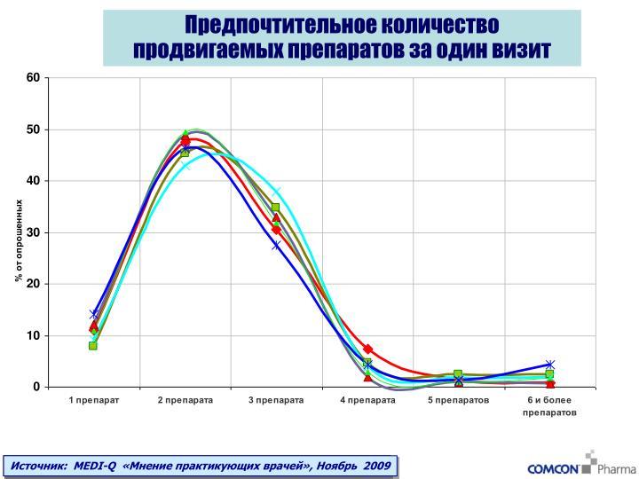 Предпочтительное количество продвигаемых препаратов за один визит