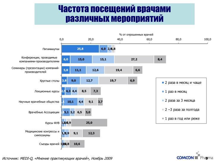 Частота посещений врачами различных мероприятий