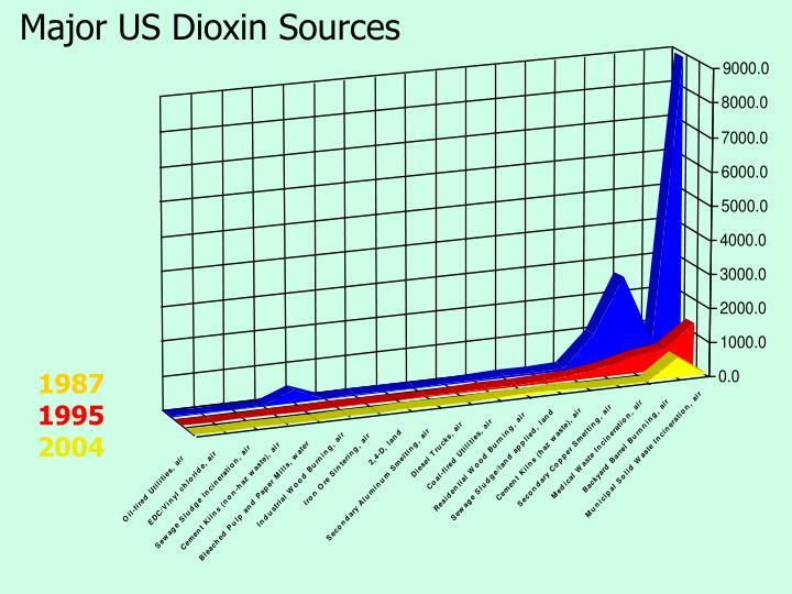Major US Dioxin Sources