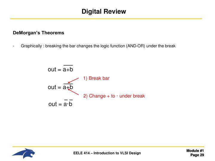 Digital Review