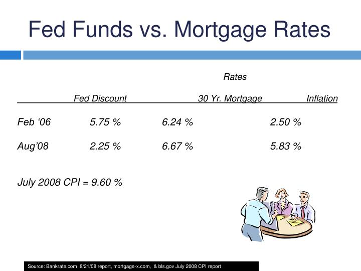 Fed Funds vs. Mortgage