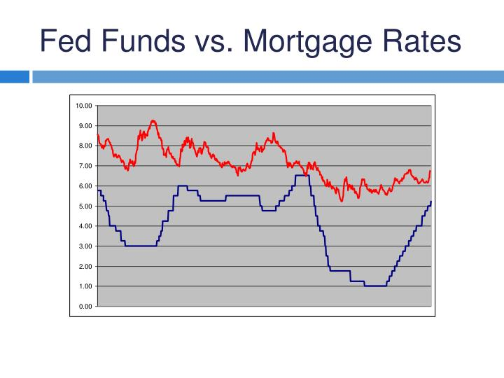 Fed Funds vs. Mortgage Rates