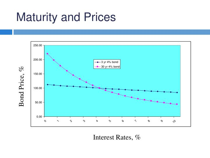 Maturity and Prices