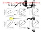 boundary category reference profiles of 6 abilities on general ability