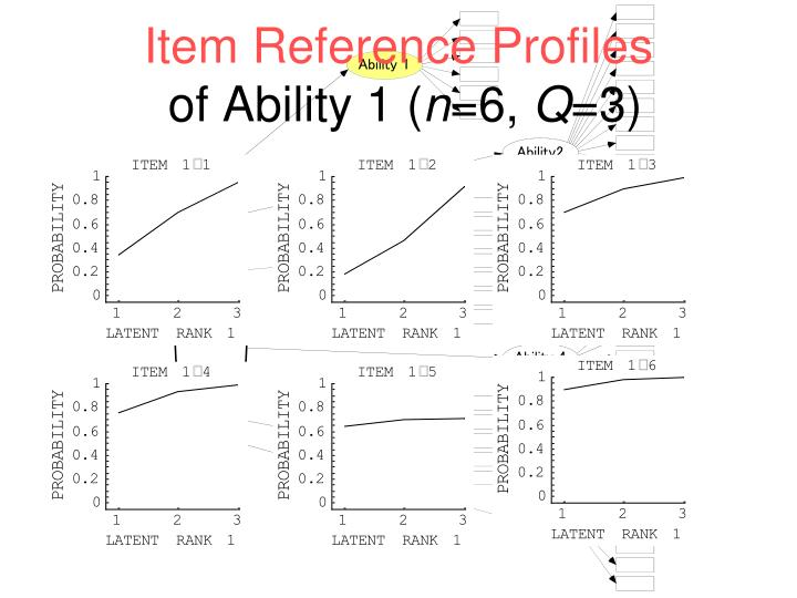 Item Reference Profiles
