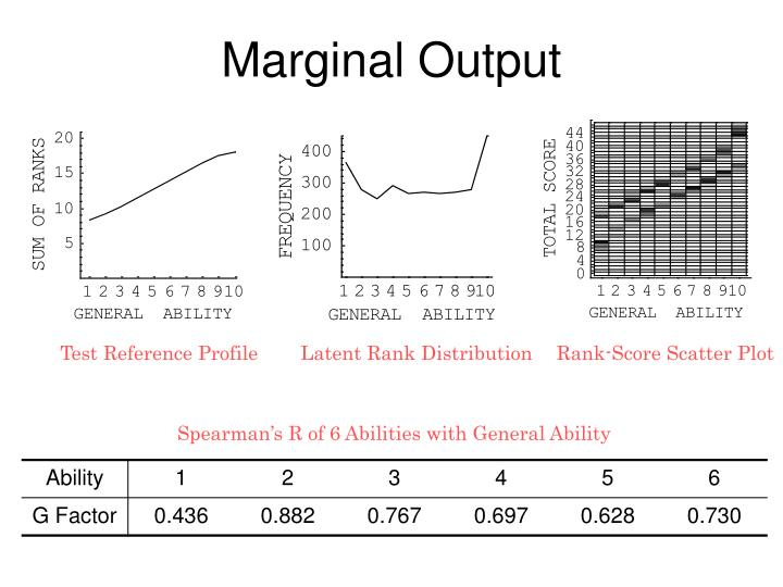 Marginal Output