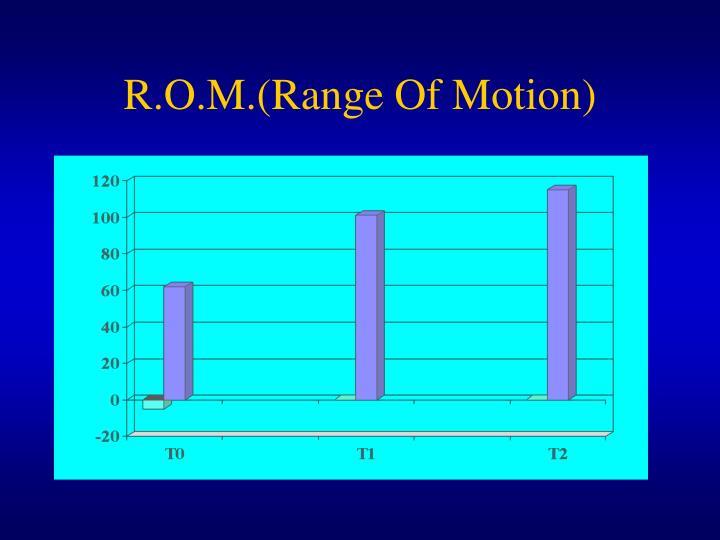R.O.M.(Range Of Motion)