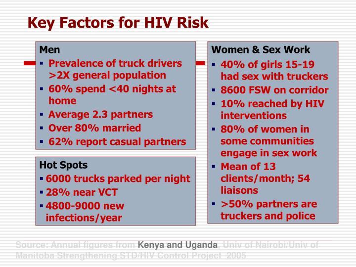 Key Factors for HIV Risk