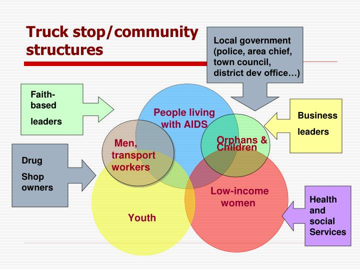 Truck stop/community