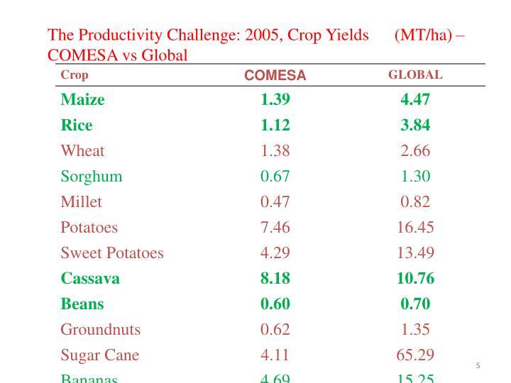 The Productivity Challenge: 2005, Crop Yields      (MT/ha) –  COMESA vs Global