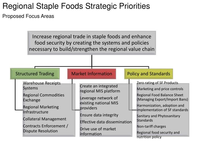 Regional Staple Foods Strategic Priorities