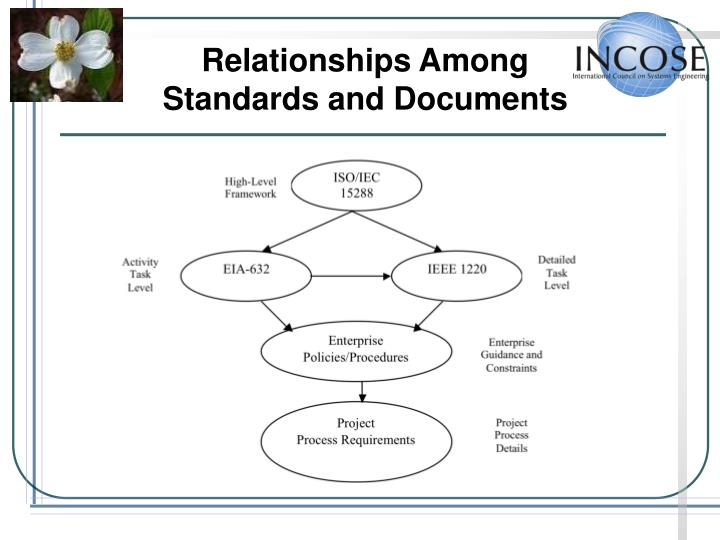 Relationships Among Standards and Documents
