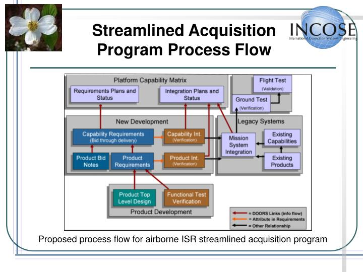Streamlined Acquisition Program Process Flow