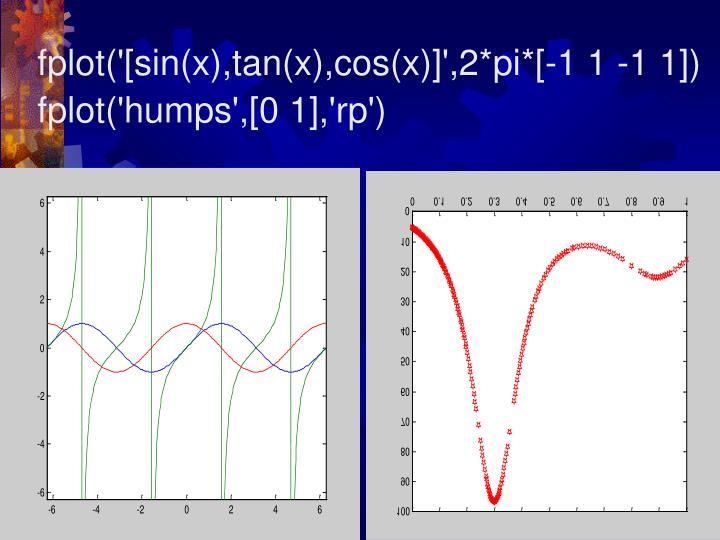 fplot('[sin(x),tan(x),cos(x)]',2*pi*[-1 1 -1 1])