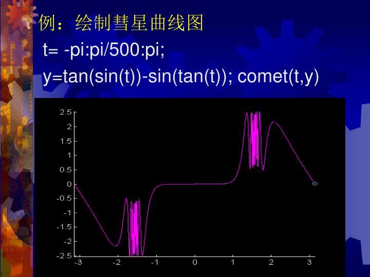 例:绘制彗星曲线图
