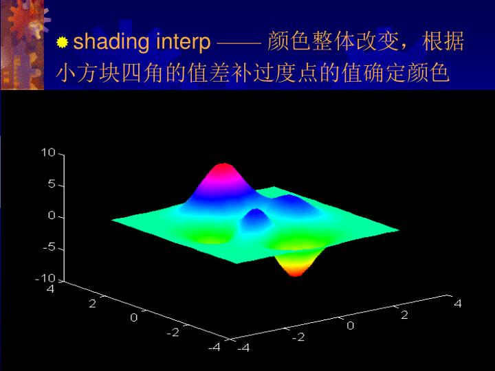 shading interp