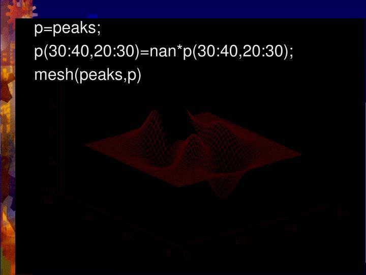 p=peaks;