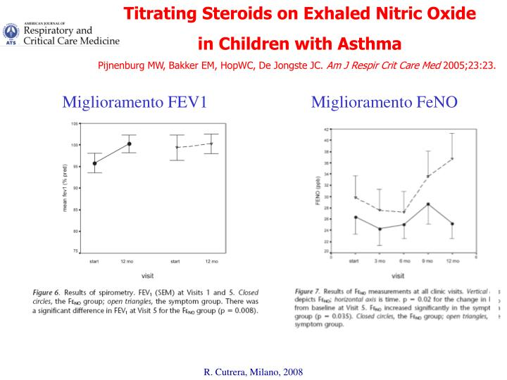 Titrating Steroids on Exhaled Nitric Oxide